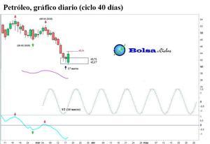 Petr%c3%b3leo ciclo 40 d%c3%adas 19032015 col