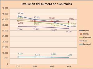 Evolucion banca desde 2010 numero sucursales col