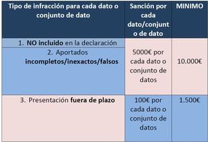 Sanciones incumplimientp modelo 720 col