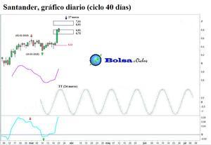 Santander ciclo 40 d%c3%adas 24032015 col