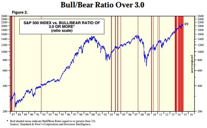 Bull bear ratio foro