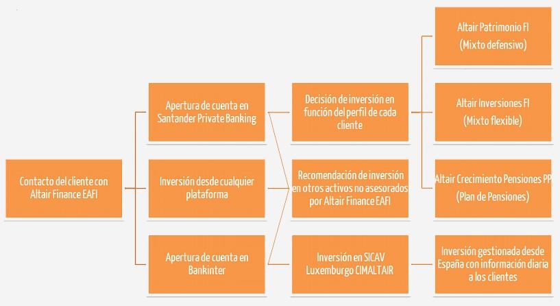 Proceso de inversión Altair Finance EAFI