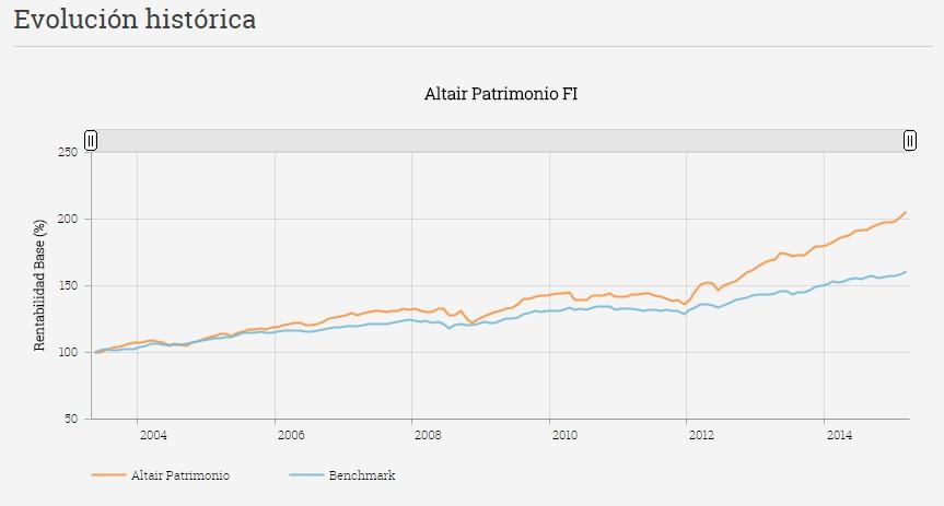 Evolución histórica rentabilidades Altair Patrimonio FI
