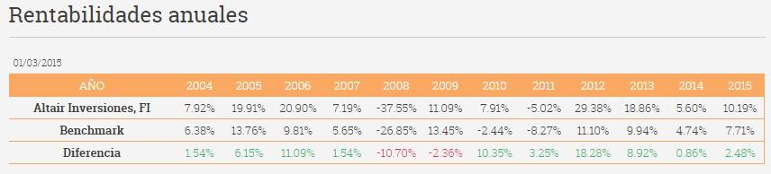 Rentabilidades anuales Altair Inversiones FI