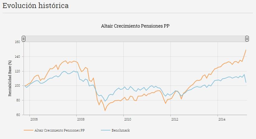 Evolución histórica Altair Crecimiento Pensiones PP