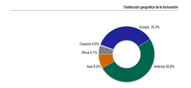 Distribución acerinox