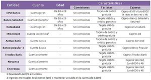 Cuentas sin comisiones sin  nomina col