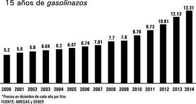 15 años de gasolinazo en México