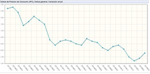 Ipc variacion anual marzo col