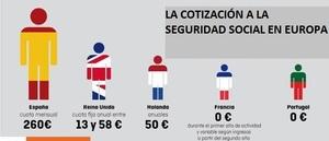 La cotizacion seguridad social espa%c3%b1a col