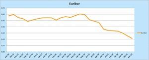 El euribor en 2015 col