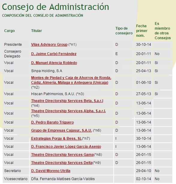 Consejo de Administración Deoleo