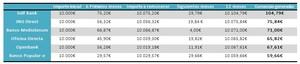 Mejores cuentas de ahorro sin vinculaciones que rentabilidad tenemos en un a%c3%b1o col