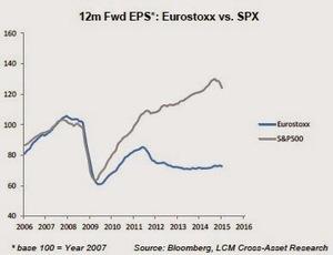 Lcm 12m fwd eps spx vs eurostoxx col