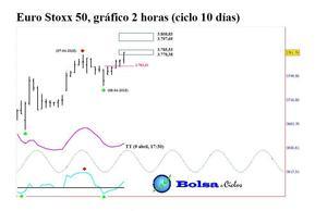 Euro stoxx 50 ciclo 10 d%c3%adas 09042015 col