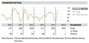 Rentabilidad bankinter sector energia col