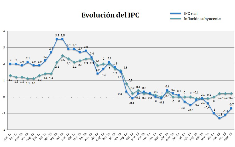 IPC real de marzo de 2015