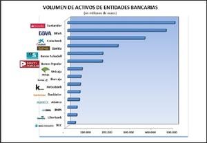 Bancos caixabank banco popular bankia sabadell unicaja abanca santander bmn col