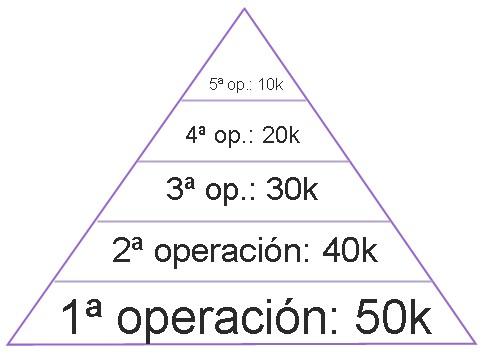 Piramidar