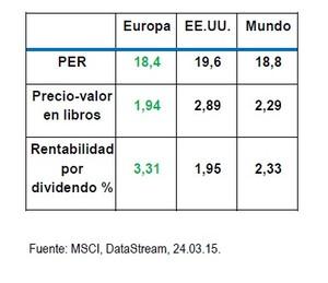 Europa indicadores clave col