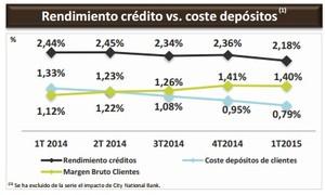 Bankia depositos col