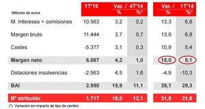Santander balance col