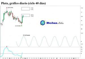 Plata ciclo 40 dias 29042015 col