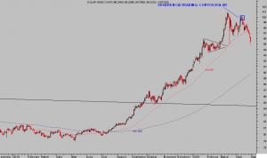 Dollar index col