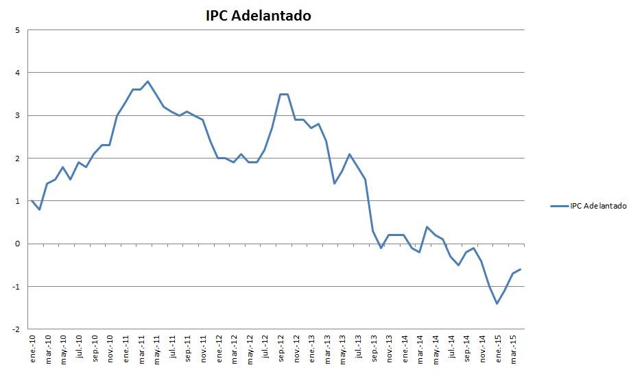 IPC adelantado abril 2015