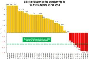 Brasil pib col