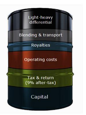 costes de extraer un barril de petrolero