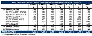 Mejores planes de pensiones col