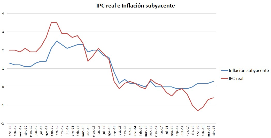 IPC real abril 2015