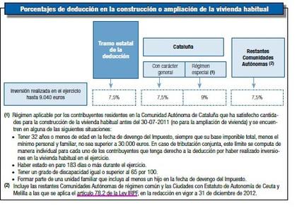 Deducci%c3%b3n inversi%c3%b3n vivienda habitual foro
