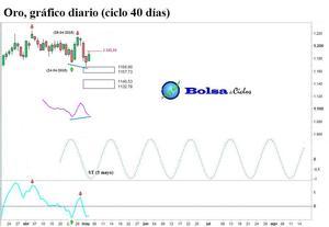 Oro ciclo 40 d%c3%adas 05052015 col
