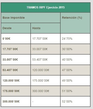 Fiscalidad plan pive col