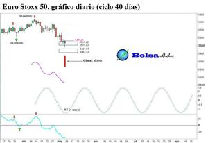 Euro stoxx 50 ciclo 40 dias 070520151 col