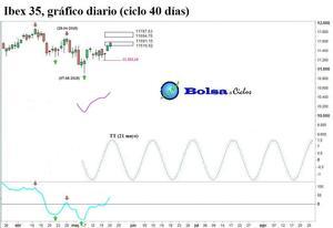 Ibex 35 ciclo 40 dias 21052015 col