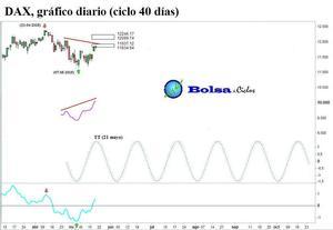 Dax ciclo 40 dias 21052015 col