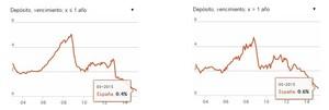 Tipos.de.interes.depositos.evolucion.espa%c3%b1a.europa col