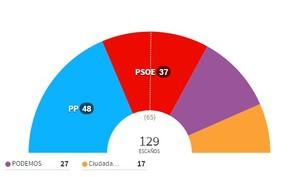 Resultados elecciones comunidad de madrid col