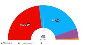 Resultados elecciones 2015 extremadura col