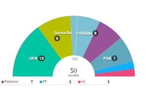 Resultados elecciones 2015 navarra col
