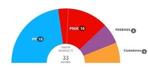 Resultados elecciones 2015 la rioja col
