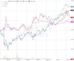 Brk vs bonds col