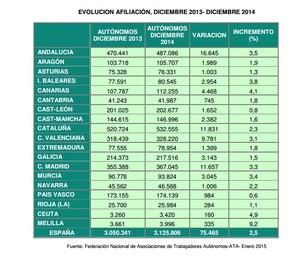 Evoluci%c3%b3n autonomos 2014 col