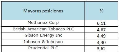 Mayores posiciones de M&G Global Dividend
