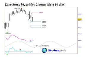 Euro stoxx 50 ciclo 10 d%c3%adas 26052015 col