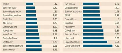 Bancos Que Concedieron Las Hipotecas M S Baratas En El