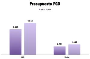 La reestructuracion sistema financiero perdidas fgd col